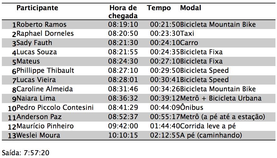 Resultados Desafio Intermodal 2013 Brasília DF