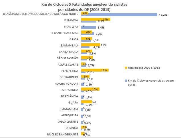 gráfico_mortes_ciclovias